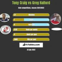 Tony Craig vs Greg Halford h2h player stats