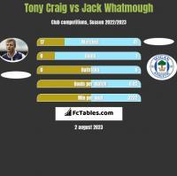 Tony Craig vs Jack Whatmough h2h player stats