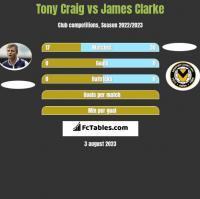 Tony Craig vs James Clarke h2h player stats