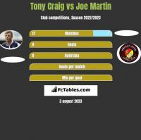 Tony Craig vs Joe Martin h2h player stats