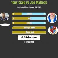 Tony Craig vs Joe Mattock h2h player stats