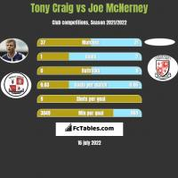 Tony Craig vs Joe McNerney h2h player stats