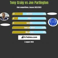 Tony Craig vs Joe Partington h2h player stats