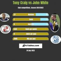 Tony Craig vs John White h2h player stats