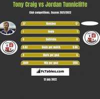 Tony Craig vs Jordan Tunnicliffe h2h player stats