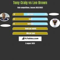 Tony Craig vs Lee Brown h2h player stats