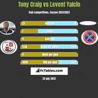 Tony Craig vs Levent Yalcin h2h player stats