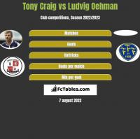 Tony Craig vs Ludvig Oehman h2h player stats