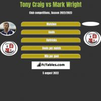 Tony Craig vs Mark Wright h2h player stats