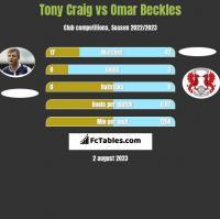 Tony Craig vs Omar Beckles h2h player stats