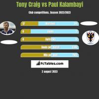 Tony Craig vs Paul Kalambayi h2h player stats