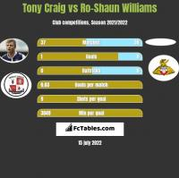 Tony Craig vs Ro-Shaun Williams h2h player stats
