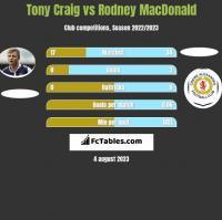 Tony Craig vs Rodney MacDonald h2h player stats