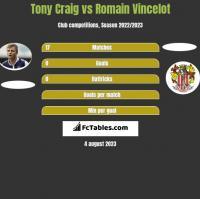 Tony Craig vs Romain Vincelot h2h player stats