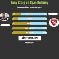 Tony Craig vs Ryan Delaney h2h player stats