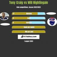 Tony Craig vs Will Nightingale h2h player stats