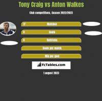 Tony Craig vs Anton Walkes h2h player stats