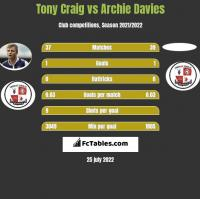 Tony Craig vs Archie Davies h2h player stats