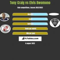 Tony Craig vs Elvis Bwomono h2h player stats