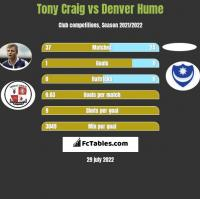 Tony Craig vs Denver Hume h2h player stats