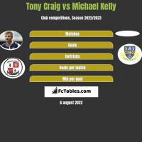 Tony Craig vs Michael Kelly h2h player stats