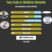 Tony Craig vs Matthew Olosunde h2h player stats