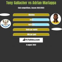 Tony Gallacher vs Adrian Mariappa h2h player stats