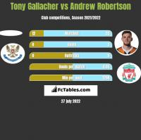 Tony Gallacher vs Andrew Robertson h2h player stats