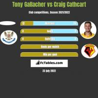 Tony Gallacher vs Craig Cathcart h2h player stats