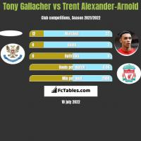 Tony Gallacher vs Trent Alexander-Arnold h2h player stats