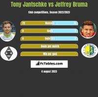 Tony Jantschke vs Jeffrey Bruma h2h player stats