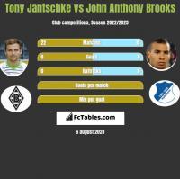 Tony Jantschke vs John Anthony Brooks h2h player stats
