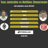 Tony Jantschke vs Matthias Zimmermann h2h player stats