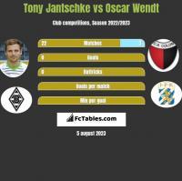 Tony Jantschke vs Oscar Wendt h2h player stats