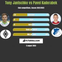 Tony Jantschke vs Pavel Kaderabek h2h player stats
