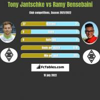 Tony Jantschke vs Ramy Bensebaini h2h player stats