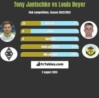 Tony Jantschke vs Louis Beyer h2h player stats