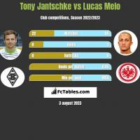 Tony Jantschke vs Lucas Melo h2h player stats
