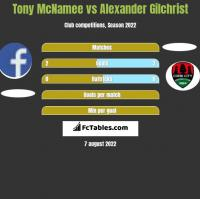 Tony McNamee vs Alexander Gilchrist h2h player stats