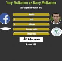 Tony McNamee vs Barry McNamee h2h player stats