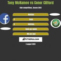 Tony McNamee vs Conor Clifford h2h player stats