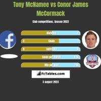 Tony McNamee vs Conor James McCormack h2h player stats