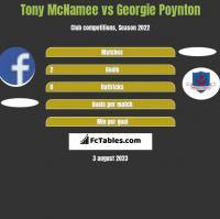 Tony McNamee vs Georgie Poynton h2h player stats
