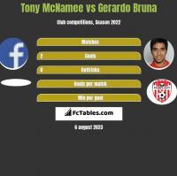Tony McNamee vs Gerardo Bruna h2h player stats