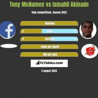 Tony McNamee vs Ismahil Akinade h2h player stats