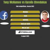 Tony McNamee vs Karolis Chvedukas h2h player stats