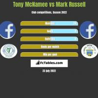 Tony McNamee vs Mark Russell h2h player stats