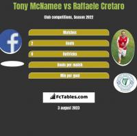 Tony McNamee vs Raffaele Cretaro h2h player stats