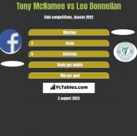 Tony McNamee vs Leo Donnellan h2h player stats