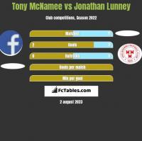 Tony McNamee vs Jonathan Lunney h2h player stats